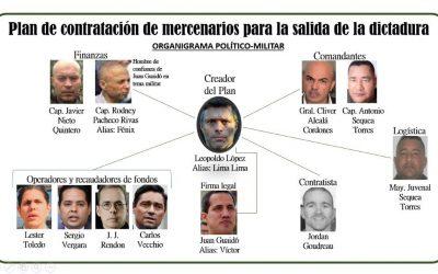 Investigación: Así sería el organigrama en la contratación de mercenarios para terminar con la dictadura de Maduro