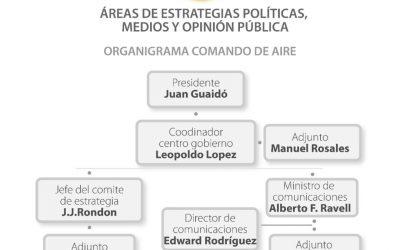 Organigrama: Vea cómo la comisión de estrategias políticas de JJ Rendon estaba dirigida directamente por Leopoldo López